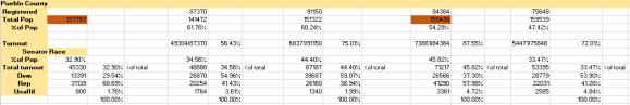 Pueblo county data